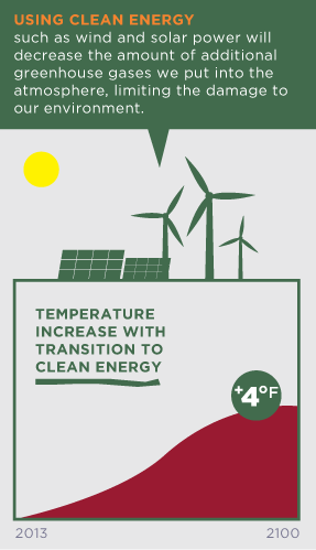 USING RENEWABLE ENERGY such as wind and solar power will decrease the amount of additional greenhouse gases we put into the atmosphere, limiting the damage to our environment