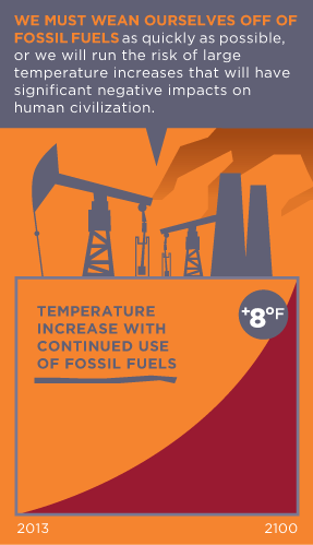 FOSSIL FUEL USE MUST BE STOPPED as quickly as possible unless we run the risk of runaway temperature increases, and an Earth inhospitable to human life